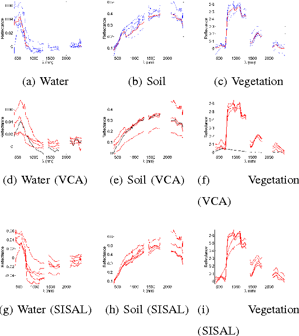 Figure 3 for Online Unmixing of Multitemporal Hyperspectral Images accounting for Spectral Variability