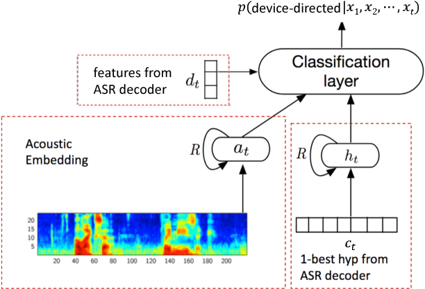 Figure 1 for Device-directed Utterance Detection