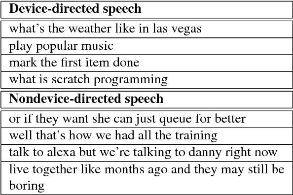 Figure 3 for Device-directed Utterance Detection