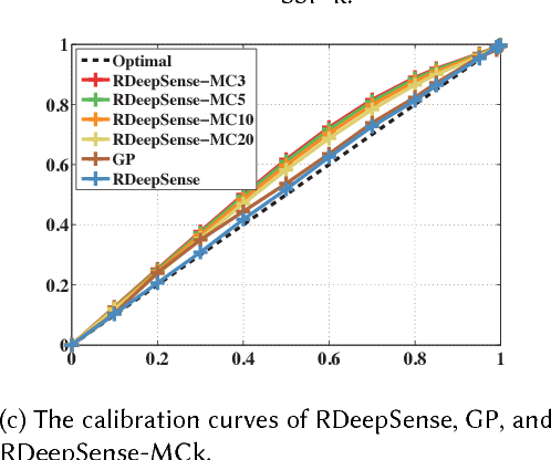 Figure 2 for RDeepSense: Reliable Deep Mobile Computing Models with Uncertainty Estimations
