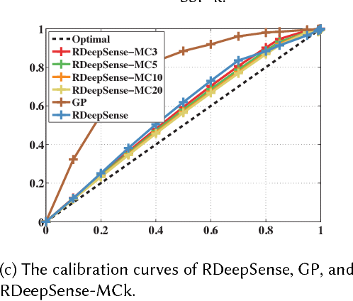 Figure 4 for RDeepSense: Reliable Deep Mobile Computing Models with Uncertainty Estimations