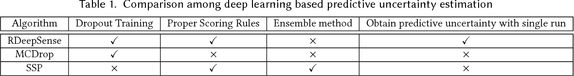 Figure 1 for RDeepSense: Reliable Deep Mobile Computing Models with Uncertainty Estimations