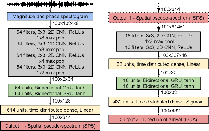 Figure 1 for Direction of arrival estimation for multiple sound sources using convolutional recurrent neural network