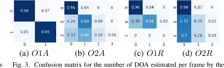 Figure 3 for Direction of arrival estimation for multiple sound sources using convolutional recurrent neural network