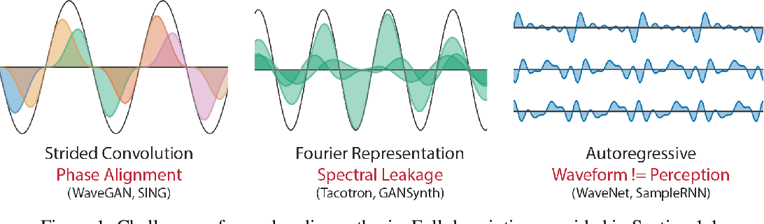 Figure 1 for DDSP: Differentiable Digital Signal Processing
