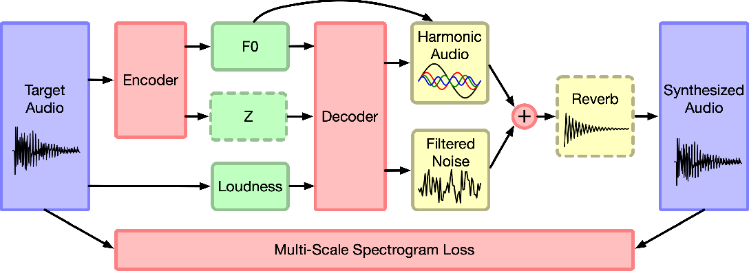Figure 3 for DDSP: Differentiable Digital Signal Processing