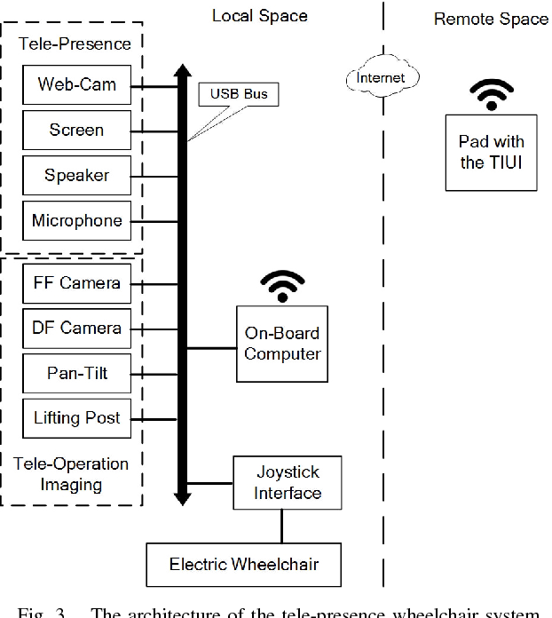 Figure 3 for A Low-Cost Tele-Presence Wheelchair System