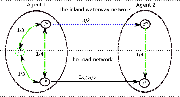 Multi-agent cooperative transport planning of intermodal