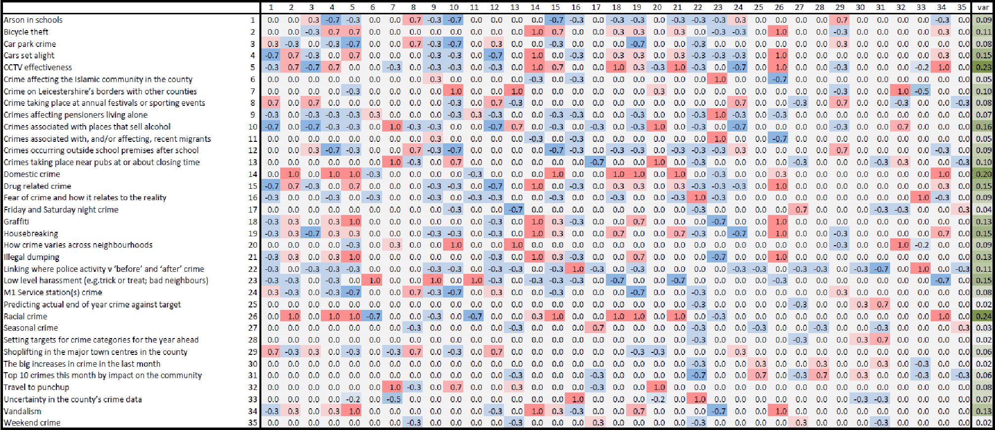 Figure 3.9: Difference distance matrix showing the normalised geovisualization expert (D) distance matrix minus the averaged C1, C2 and C3 combined distance matrix (red-white-blue bivariate colouring). The final column shows the variances of each row (darker the colour hue = greater the variance) as a rough indicator of agreement between D and the averaged C1, C2 and C3 categorisation. The matrix is symmetrical along the leading diagonal.