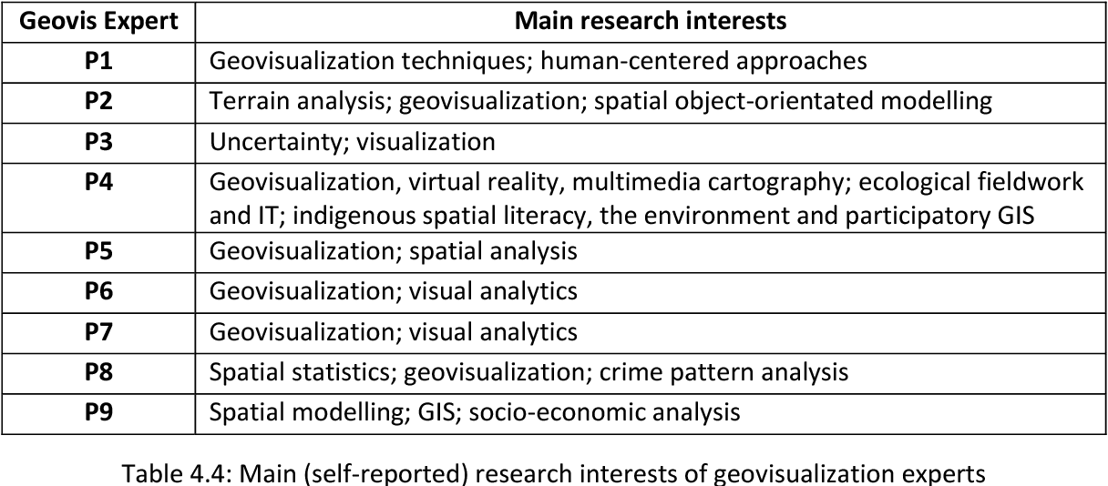Table 4.4: Main (self-reported) research interests of geovisualization experts