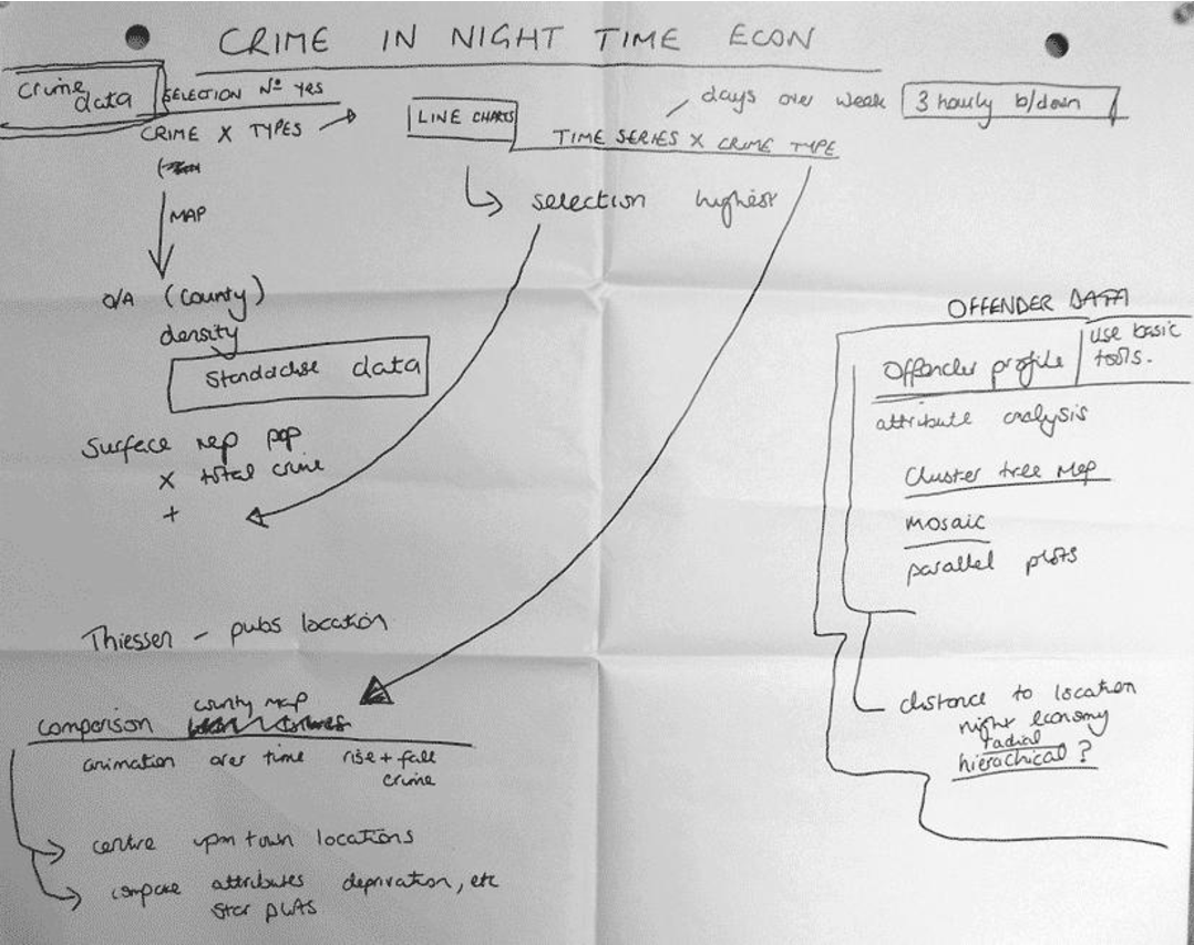 Figure 4.8: Sketch of geovisualization applications for 'night-time economy' by CDR subject C2