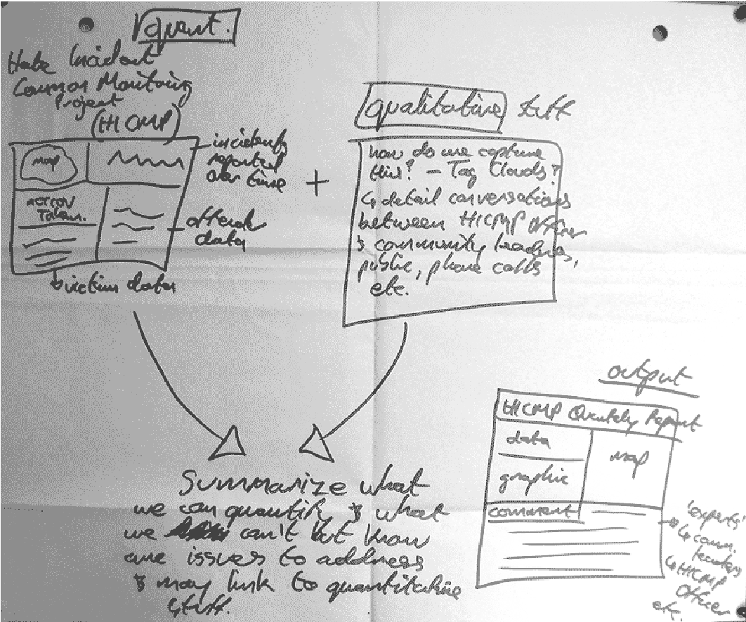 Figure 4.12: Sketch of geovisualization applications by CDR subject C1 for 'racial crime'