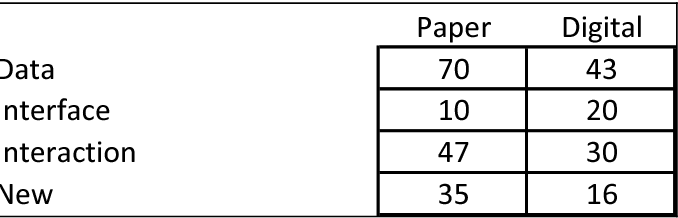 Table 6.16 and the chi-squared test conducted on that data, shows this is not an order of prototype effect. Table 6.20 gives the distribution of the 'new-related' suggestions by subject, and shows the pattern between paper and digital interactive is consistent across all three CDR subjects. The data are robust in these respects.