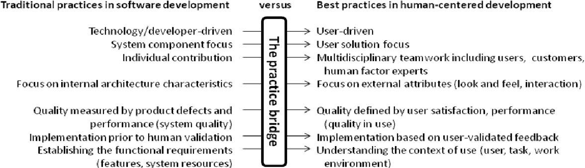 Figure 1.4: Practices in software engineering and human-centered design, original source: IBM Ease of Use website: www.ibm.com/easy,adapted from Seffah and Metzker, 2004.