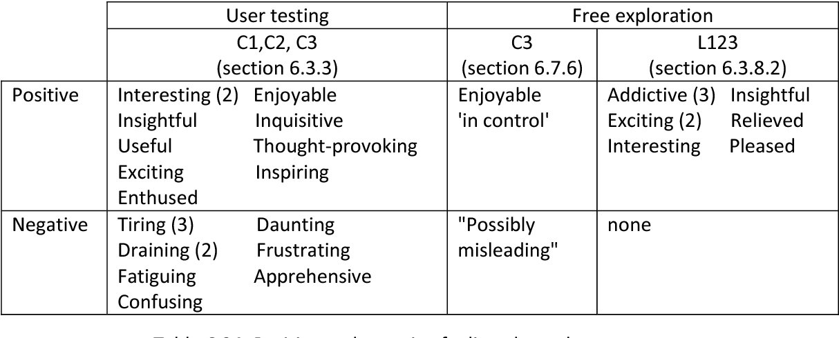 Table 6.24: Positive and negative feeling about the prototypes