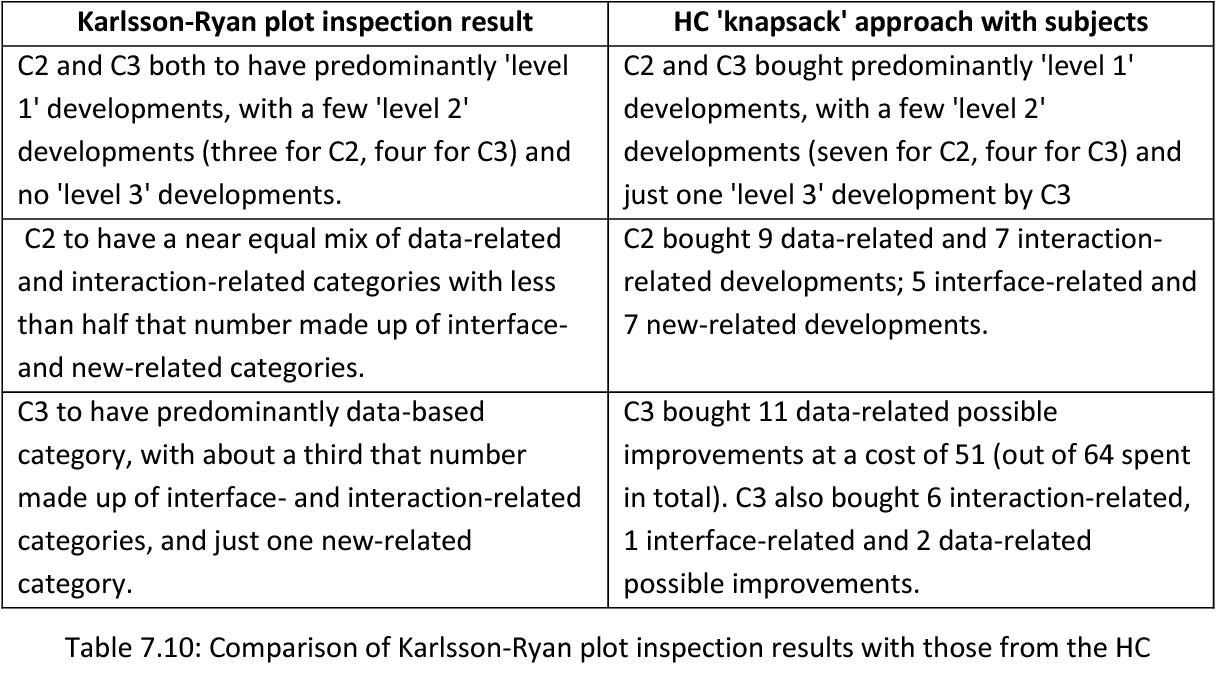 Table 7.10 compares the results from section 7.6.1 with those from the Karlsson-Ryan plot inspection approach from section 7.5.