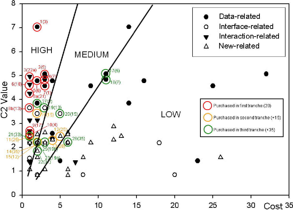 Figure 7.13: Karlsson-Ryan 'Value versus Cost' plot with results of C2 'knapsack' session.