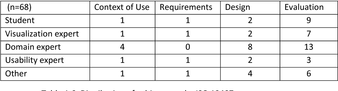 Table 1.6: Distribution of subject type by ISO 13407 category