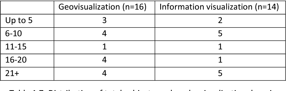 Table 1.7: Distribution of total subject numbers by visualization domain