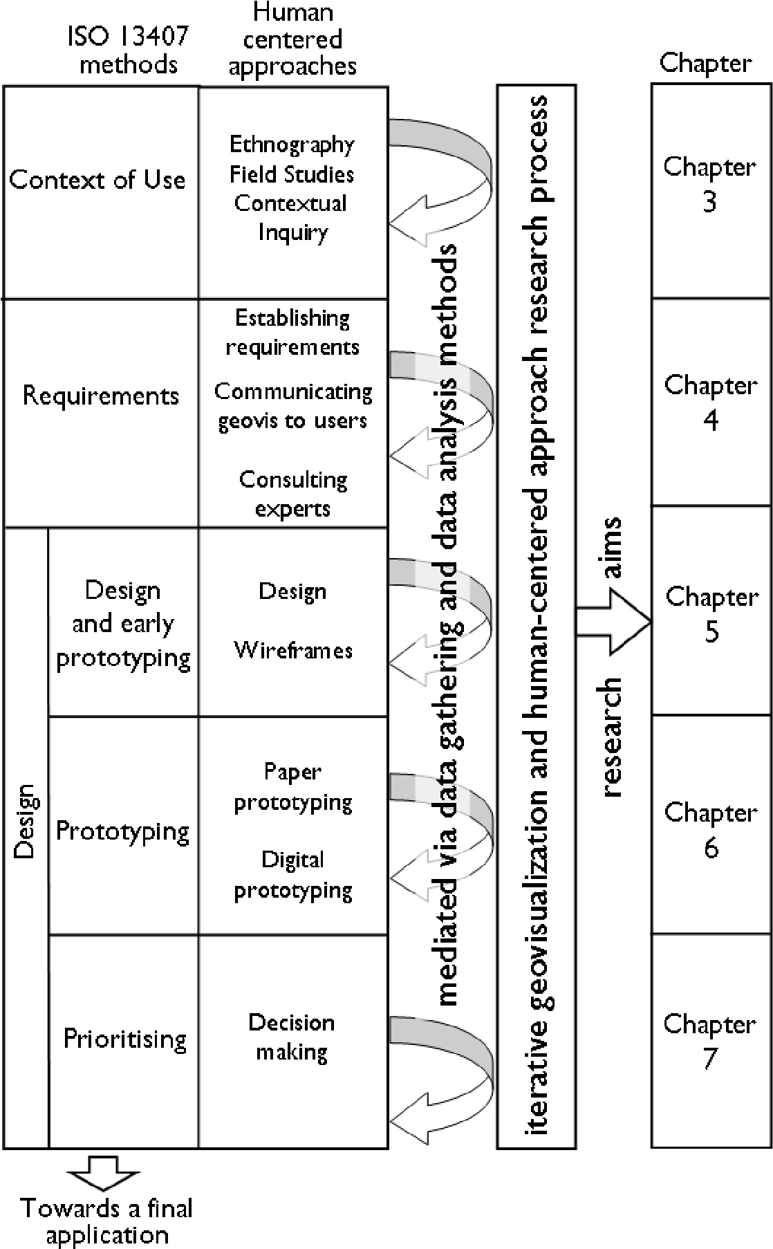 Figure 2.1: Outline of thesis methodology showing the iterative nature of the research and analysis methods and the orthogonal orientation of the research aims and application building