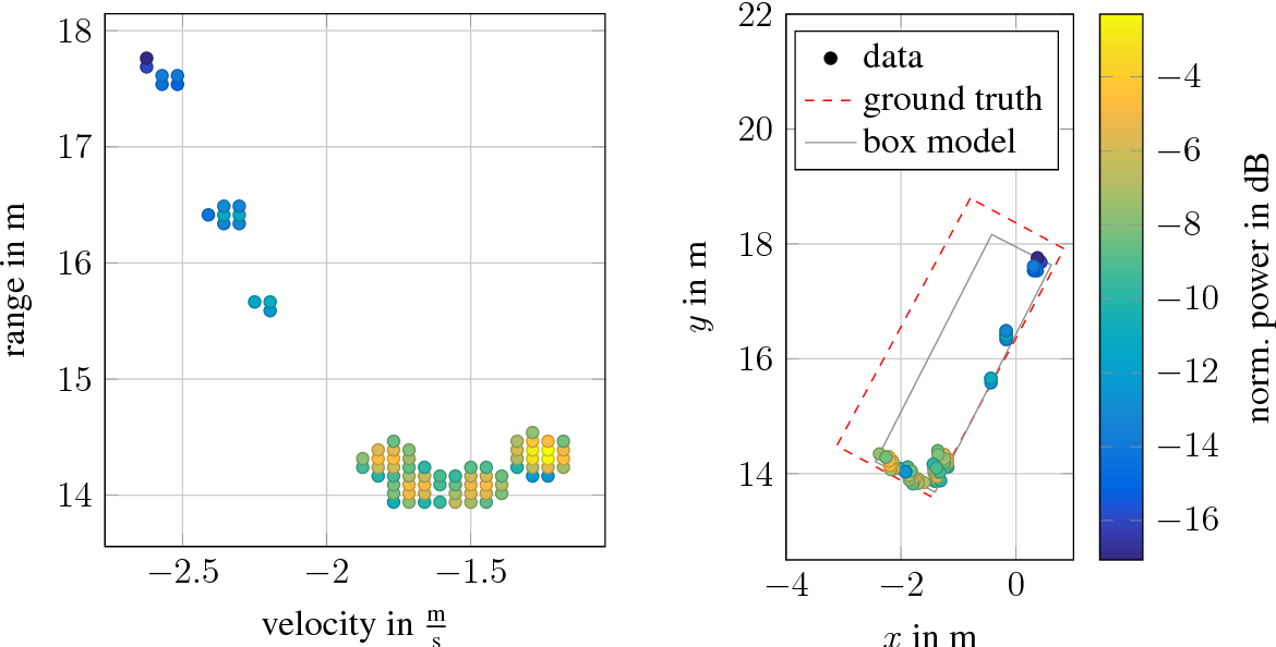 Figure 1: A measurement of a moving target vehicle showing the Doppler distribution in (a) and the detections in (b). The colour bar is valid for both figures.