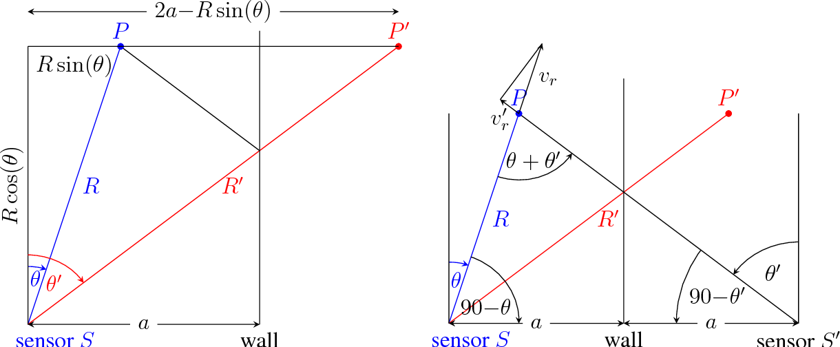 Figure 2: Geometrical model of the ghost target and derivation of the parameters range, angle, and velocity.