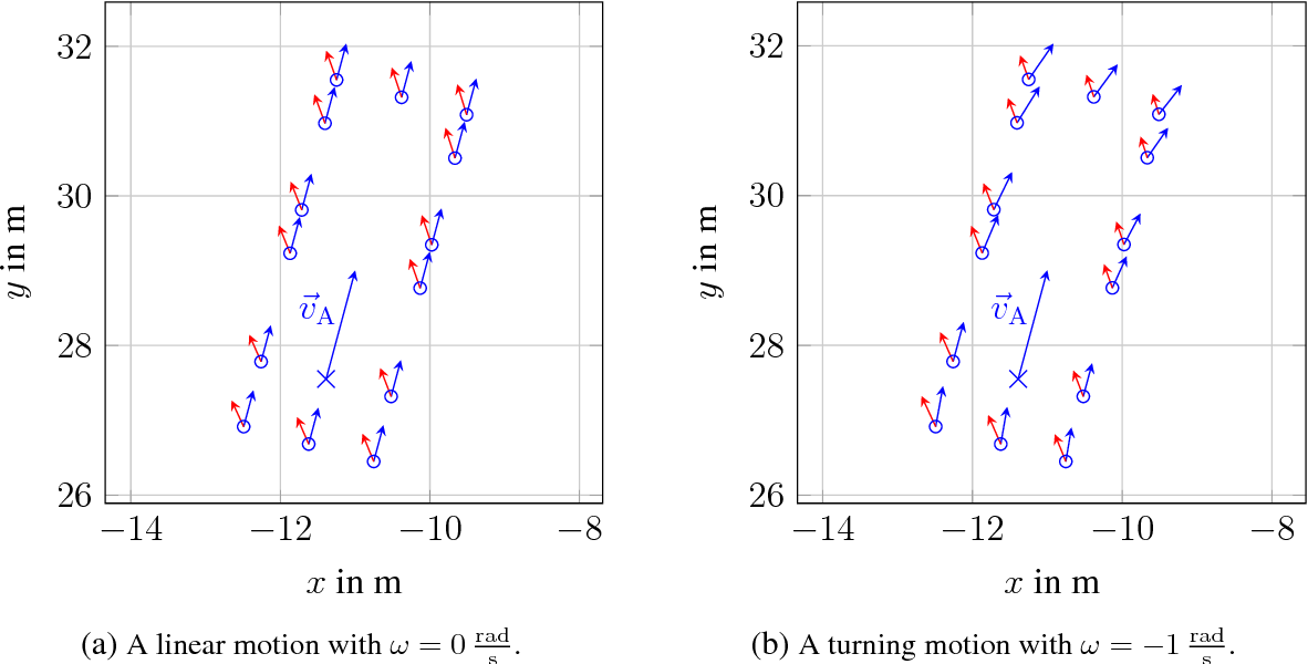 Figure 3: Example of a vehicle which moves with a constant velocity indicated by the large movement vector
