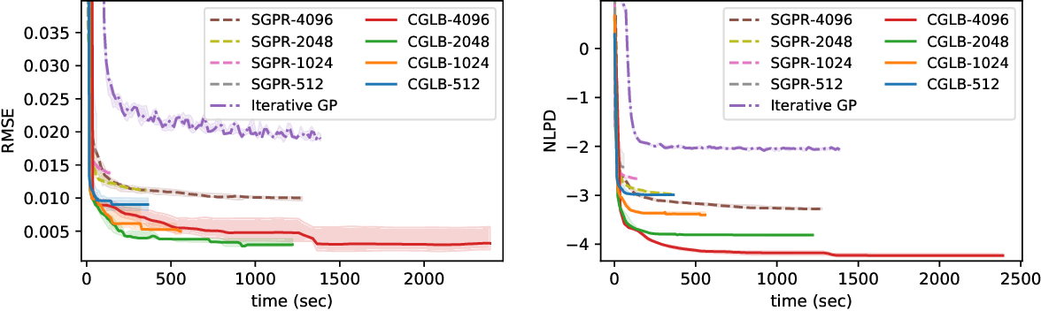 Figure 4 for Tighter Bounds on the Log Marginal Likelihood of Gaussian Process Regression Using Conjugate Gradients
