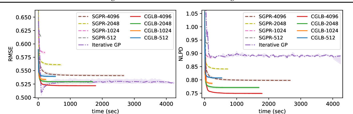 Figure 3 for Tighter Bounds on the Log Marginal Likelihood of Gaussian Process Regression Using Conjugate Gradients