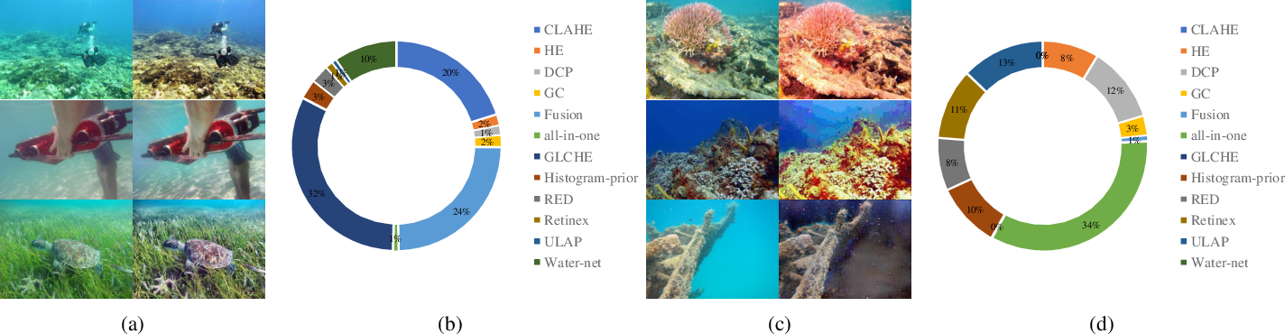 Figure 4 for Twice Mixing: A Rank Learning based Quality Assessment Approach for Underwater Image Enhancement