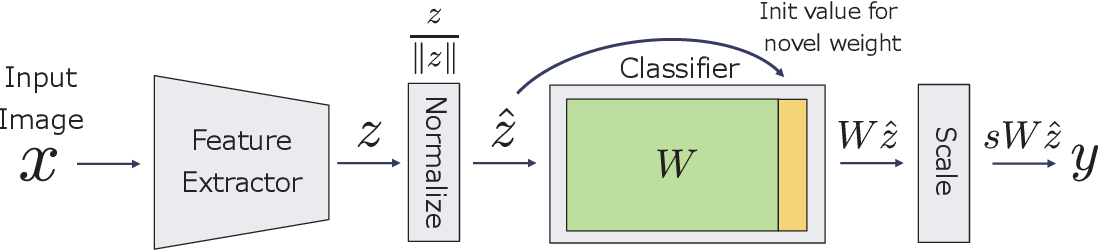Figure 1 for Revisiting Fine-tuning for Few-shot Learning