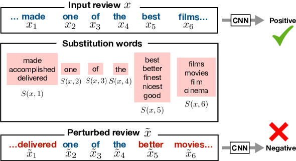 Figure 1 for Certified Robustness to Adversarial Word Substitutions