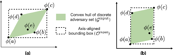 Figure 3 for Certified Robustness to Adversarial Word Substitutions
