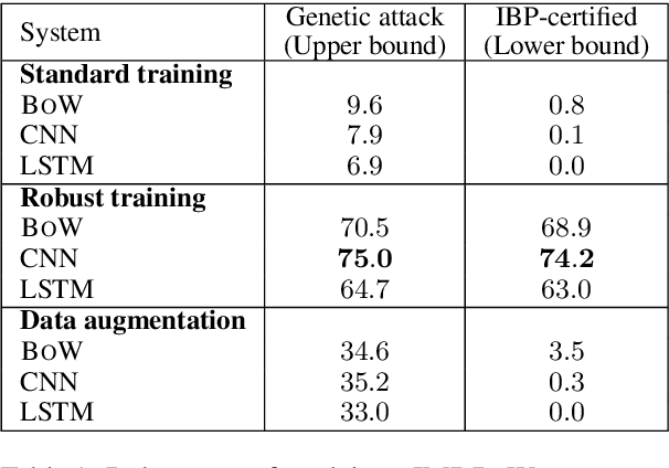 Figure 2 for Certified Robustness to Adversarial Word Substitutions