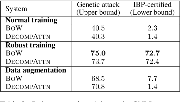 Figure 4 for Certified Robustness to Adversarial Word Substitutions