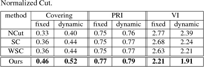 Figure 1 for Piecewise Flat Embedding for Image Segmentation