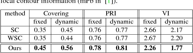 Figure 3 for Piecewise Flat Embedding for Image Segmentation