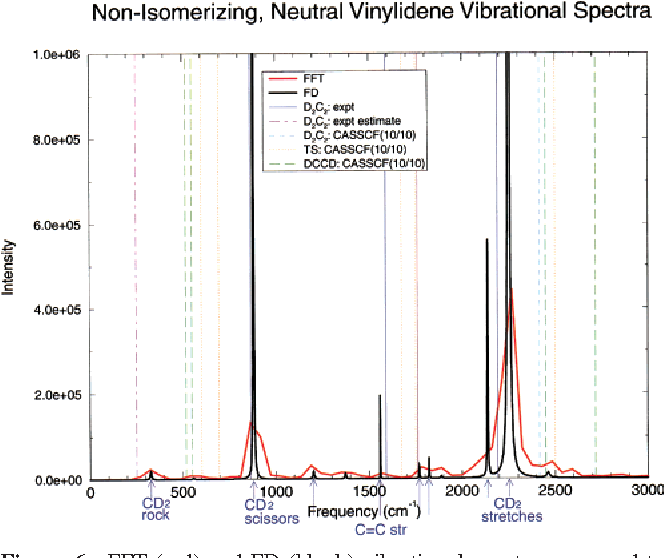 Figure 6 from Long Live Vinylidene ! A New View of the H 2 C