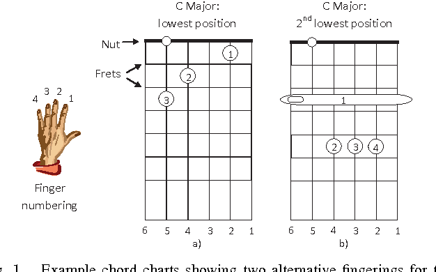 Automatic Transcription of Guitar Chords and Fingering From Audio ...