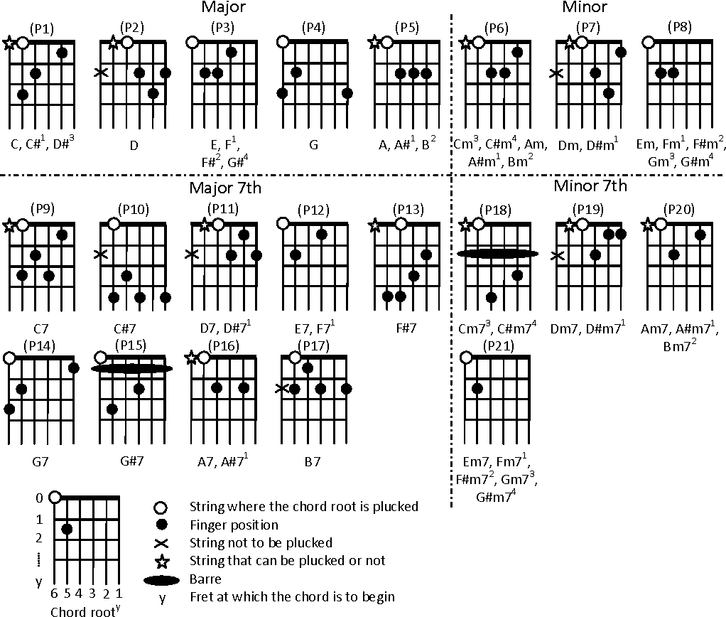 Automatic Transcription Of Guitar Chords And Fingering From Audio
