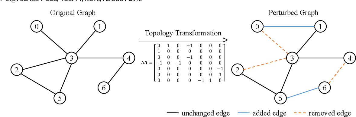 Figure 1 for Self-Supervised Graph Representation Learning via Topology Transformations