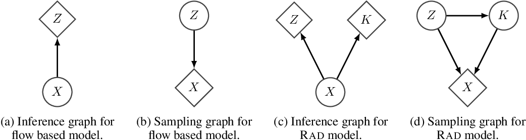Figure 1 for A RAD approach to deep mixture models