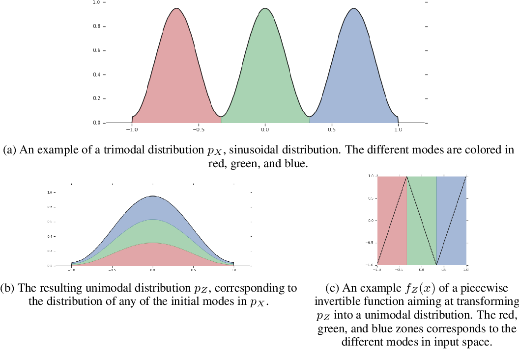 Figure 2 for A RAD approach to deep mixture models