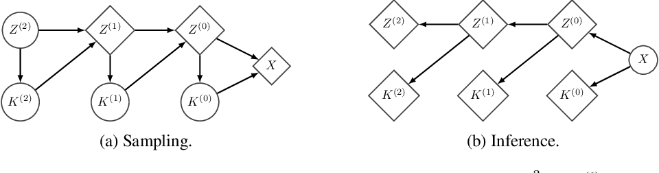 Figure 3 for A RAD approach to deep mixture models