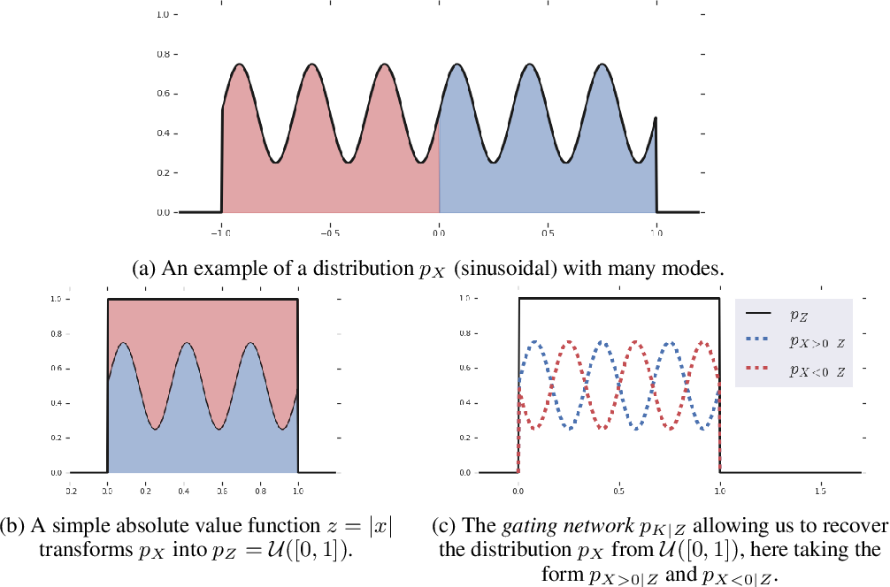 Figure 4 for A RAD approach to deep mixture models