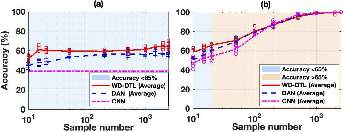 Figure 4 for Wasserstein Distance based Deep Adversarial Transfer Learning for Intelligent Fault Diagnosis