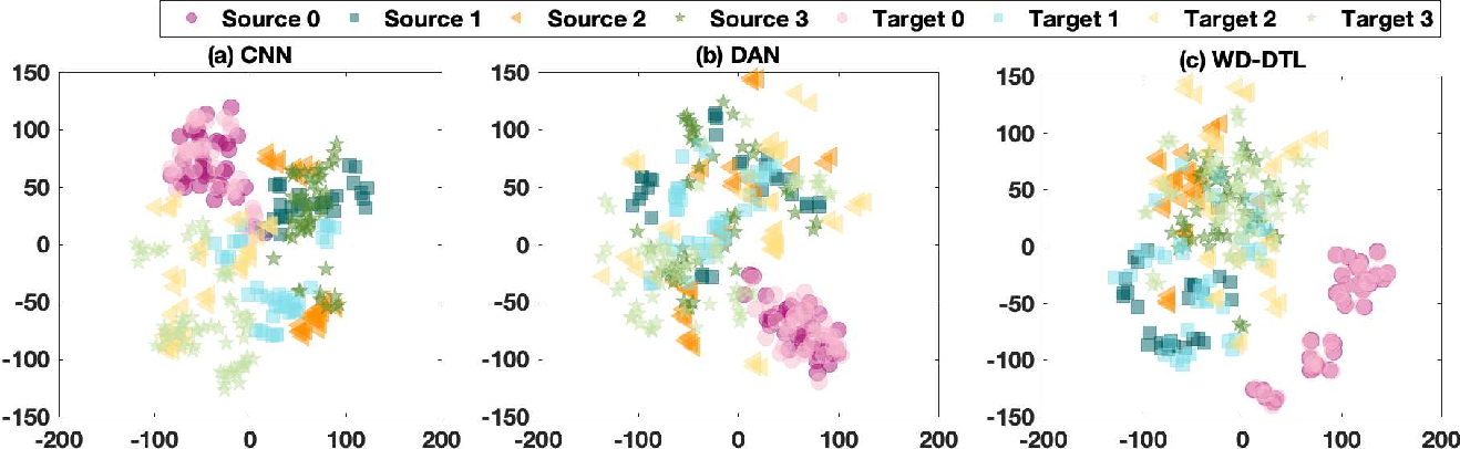 Figure 3 for Wasserstein Distance based Deep Adversarial Transfer Learning for Intelligent Fault Diagnosis