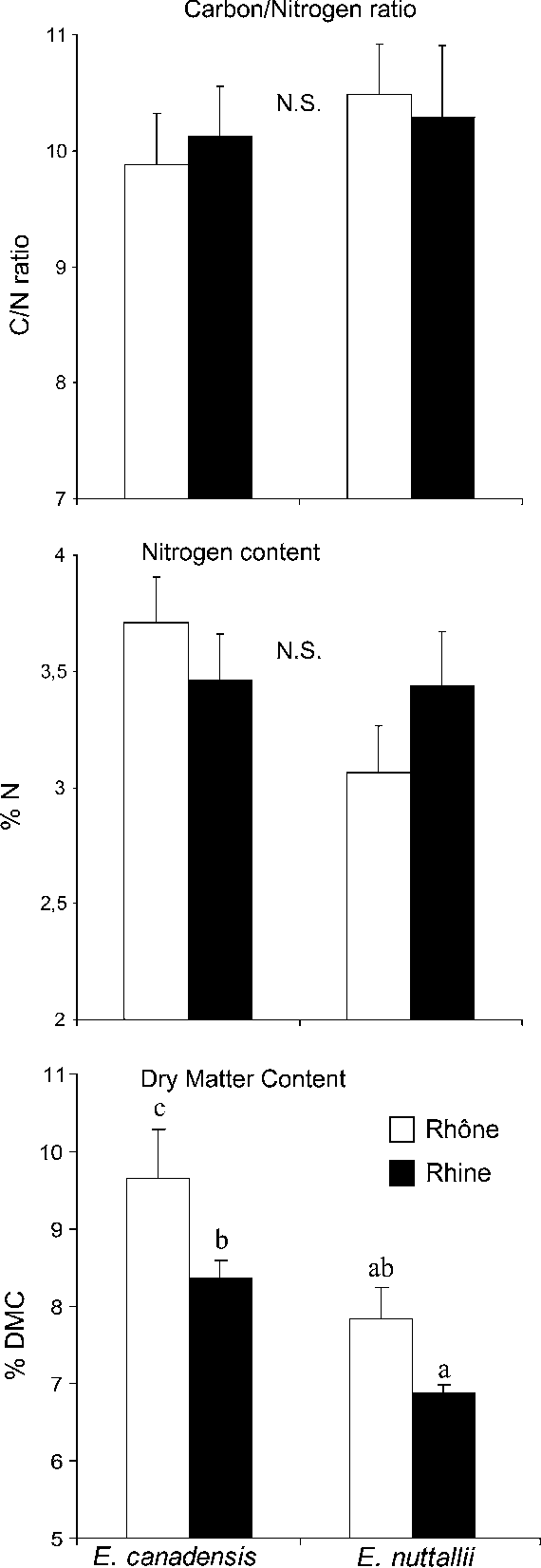 Resistance to herbivory of two populations of elodea canadensis figure 1 pooptronica