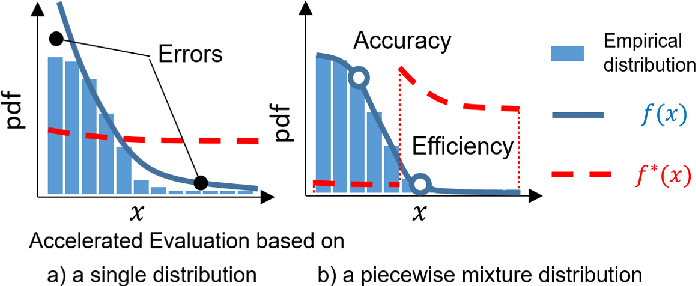 Figure 1 for Accelerated Evaluation of Automated Vehicles Using Piecewise Mixture Models