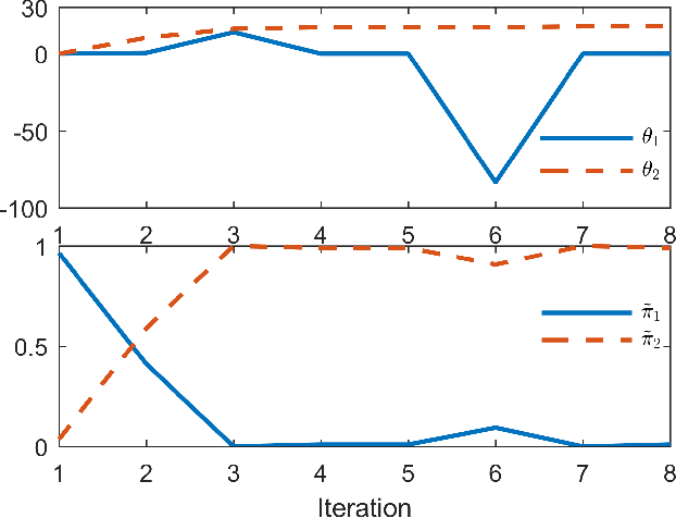 Figure 2 for Accelerated Evaluation of Automated Vehicles Using Piecewise Mixture Models